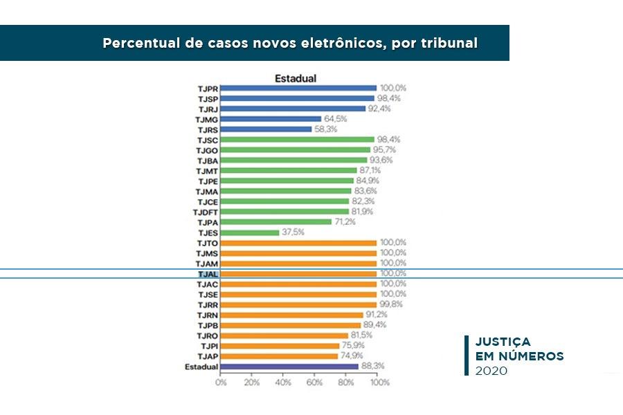 Apenas TJAL e outros seis Tribunais de Justiça alcançaram 100% de processos eletrônicos nos dois graus de jurisdição.